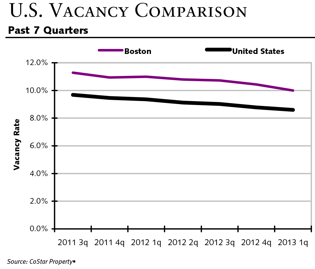 Boston Industrial Vacancy Rates Decrease By .4%.
