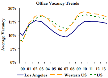 Q1 Office Trends Project Slow Recovery