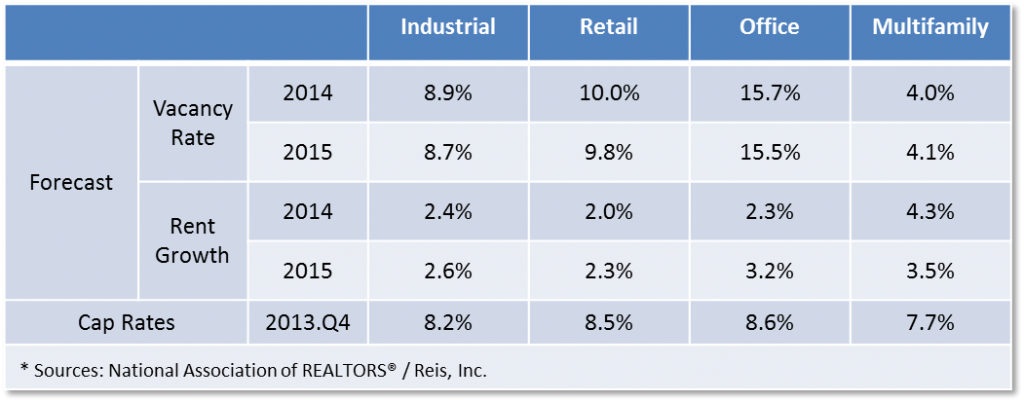 Market Data of Commercial Real Estate 2014-2015
