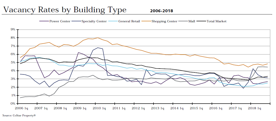 Commercial Retail Market Report | ABG Commercial Realty